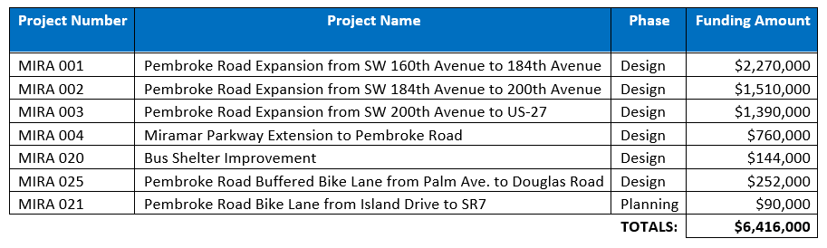 Broward Cty Project List 06182020
