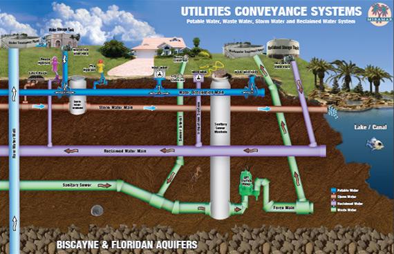 Water billing division miramar fl official website